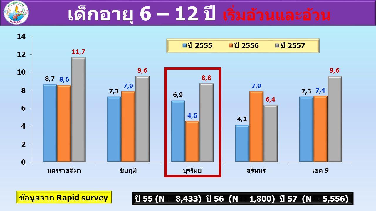 เด็กอายุ 6 – 12 ปี เริ่มอ้วนและอ้วน ข้อมูลจาก Rapid survey ปี 55 (N = 8,433) ปี 56 (N = 1,800) ปี 57 (N = 5,556)