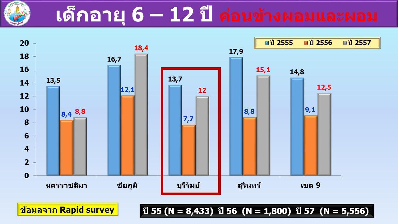 เด็กอายุ 6 – 12 ปี ค่อนข้างผอมและผอม ข้อมูลจาก Rapid survey ปี 55 (N = 8,433) ปี 56 (N = 1,800) ปี 57 (N = 5,556)