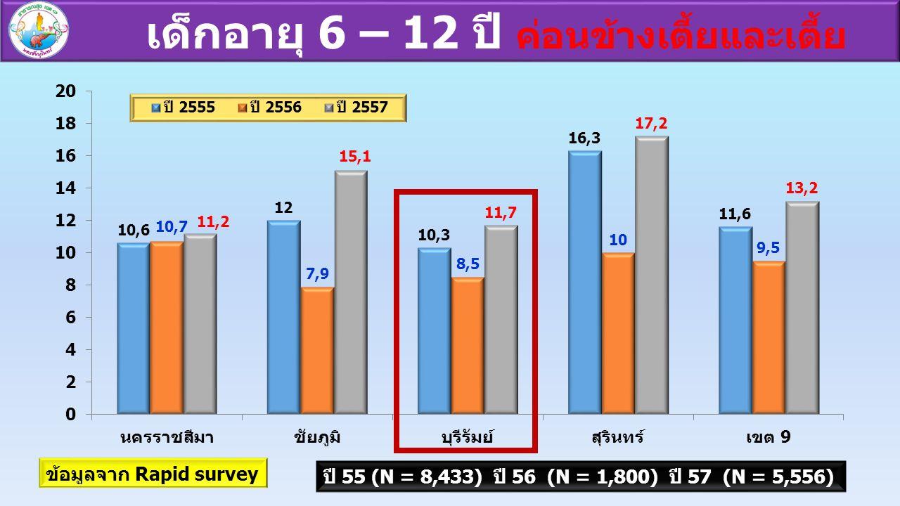 เด็กอายุ 6 – 12 ปี ค่อนข้างเตี้ยและเตี้ย ข้อมูลจาก Rapid survey ปี 55 (N = 8,433) ปี 56 (N = 1,800) ปี 57 (N = 5,556)