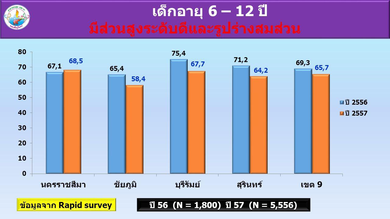 เด็กอายุ 6 – 12 ปี มีส่วนสูงระดับดีและรูปร่างสมส่วน ข้อมูลจาก Rapid surveyปี 56 (N = 1,800) ปี 57 (N = 5,556)
