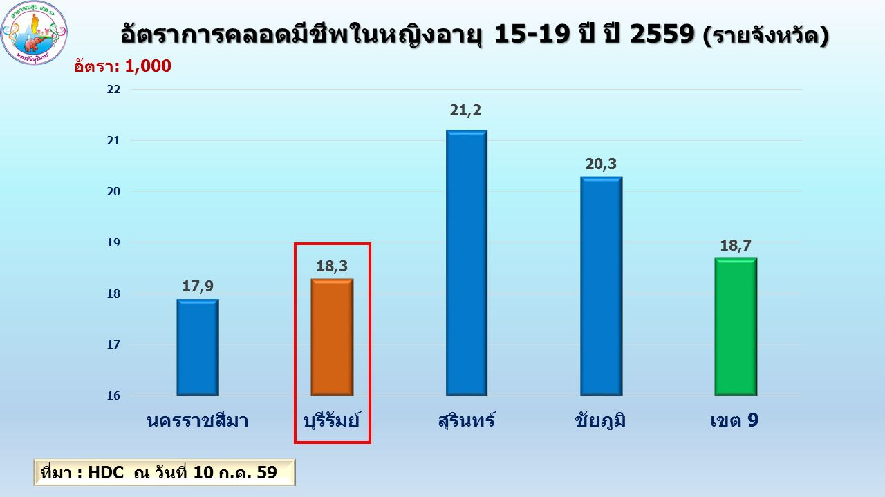 อัตราการคลอดมีชีพในหญิงอายุ 15-19 ปี ปี 2559 (รายจังหวัด) อัตรา: 1,000 ที่มา : HDC ณ วันที่ 10 ก.ค.