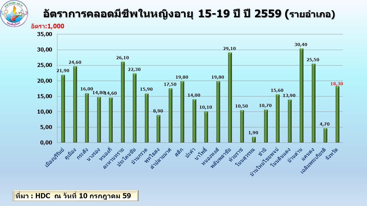 อัตราการคลอดมีชีพในหญิงอายุ 15-19 ปี ปี 2559 ( รายอำเภอ) ที่มา : HDC ณ วันที่ 10 กรกฎาคม 59 อัตรา:1,000