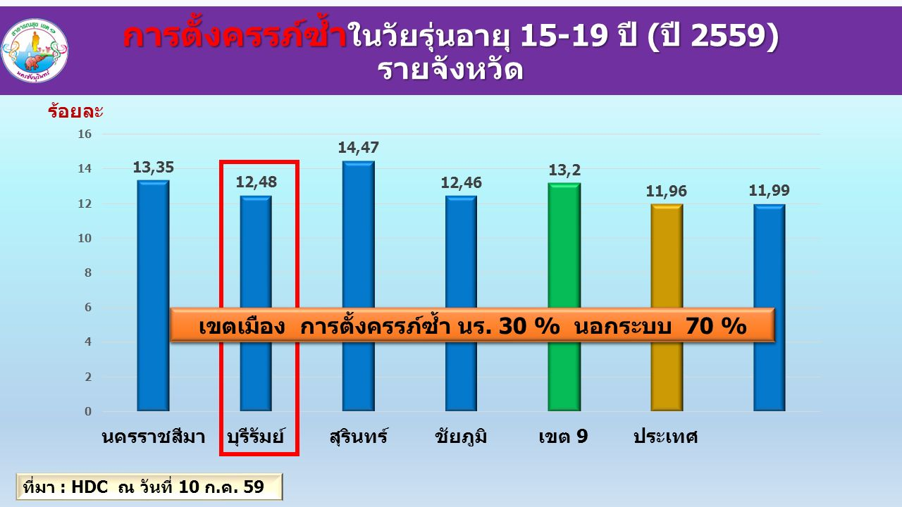 ร้อยละ การตั้งครรภ์ซ้ำ ในวัยรุ่นอายุ 15-19 ปี (ปี 2559) รายจังหวัด ที่มา : HDC ณ วันที่ 10 ก.ค.