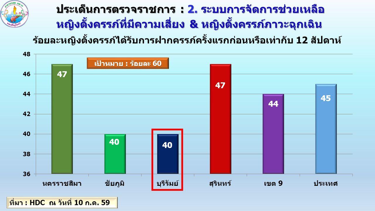 กลุ่มสตรีและเด็ก 0-5 ปี เด็ก 0-5 ปี พัฒนาการสมวัยไม่น้อยกว่าร้อยละ 85 : สิ่งที่ค้นพบ : สงสัยว่าล่าช้า 6.41% 1.คัดกรองพัฒนาการ 4 ช่วงอายุ สงสัยว่าล่าช้า 6.41% (thaichild) 3.21% (รายงานจังหวัด) 9.48% (รณรงค์ 4-8 กค.59) ( Denver II เขต 9 25.1 %,ประเทศ 27.2 %) 2.พัฒนาการสงสัยว่าล่าช้าได้รับการติดตาม 94.09% (รายงานจังหวัด) (64.47% สตป.) 3.เด็ก 0 – 5 ปี รูปร่างสูงดี สมส่วน 80.04% (ความครอบคลุม 69.15%, สูงดี สมส่วน 51.38% (HDC 59) 4.การดำเนินการบันทึกข้อมูลพัฒนาการเด็ก โดยในการใช้ Special PP มีแนวทางที่ชัดเจน 5.มีระบบการ coaching โดยมีการ Coaching โดยระดับจังหวัดครบทุก Node เด็ก เพิ่มศักยภาพเจ้าหน้าที่ใน เรื่องพัฒนาการเด็ก 6.มีการเครือข่ายลงไปสู่ อสม.