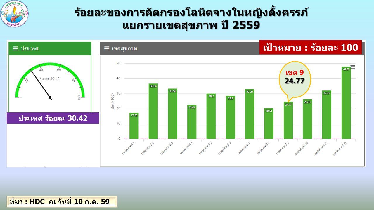 การตั้งครรภ์ซ้ำ ในวัยรุ่นอายุ 15-19 ปี (ปี 2559) รายเขตสุขภาพ การตั้งครรภ์ซ้ำ ในวัยรุ่นอายุ 15-19 ปี (ปี 2559) รายเขตสุขภาพ ร้อยละ ที่มา : HDC ณ วันที่ 10 ก.ค.