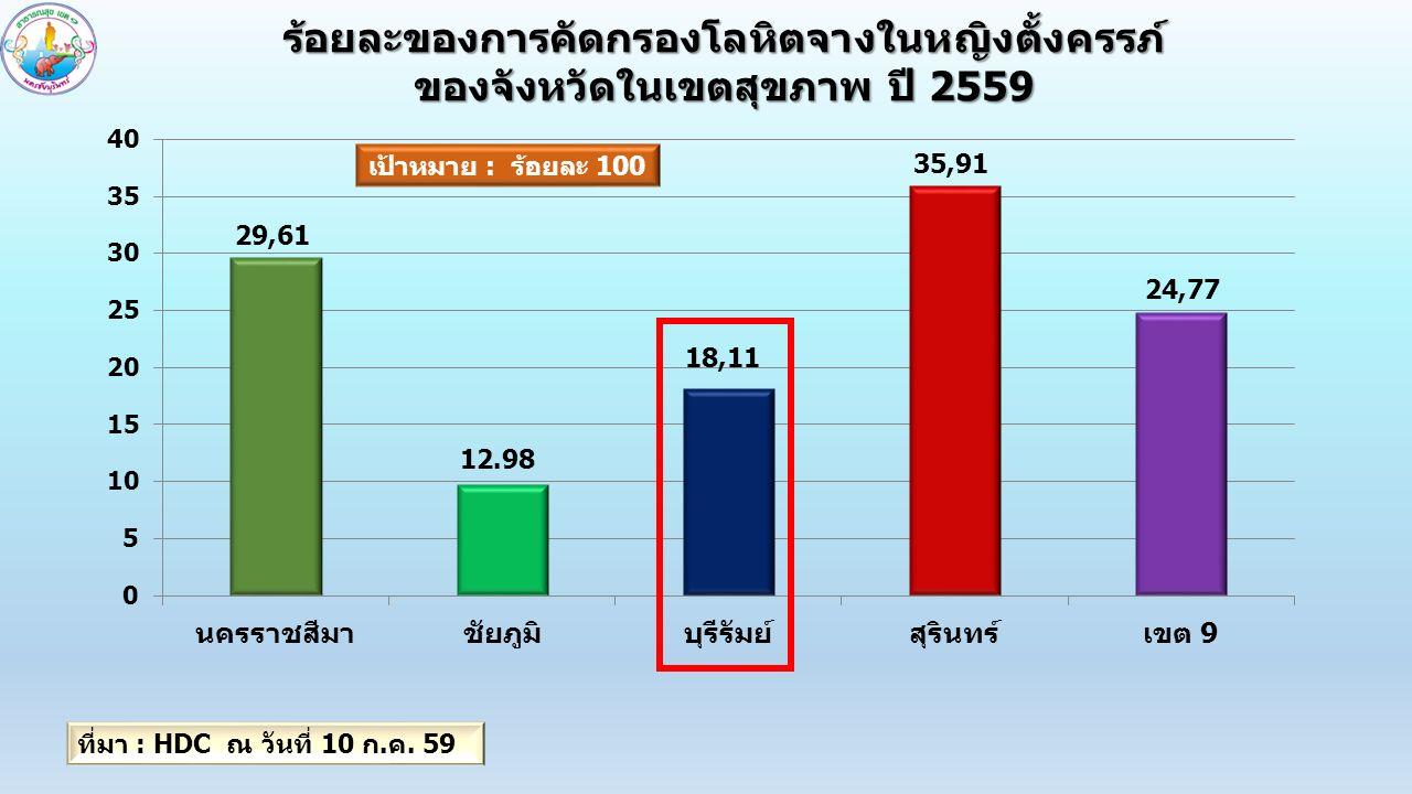 โลหิตจางในหญิงตั้งครรภ์ของจังหวัดสุรินทร์ ปี 2559 (คิดจากหญิงตั้งครรภ์ที่ได้รับการเจาะเลือด) เป้าหมาย : ไม่เกินร้อยละ 20 ที่มา : HDC ณ วันที่ 10 ก.ค.