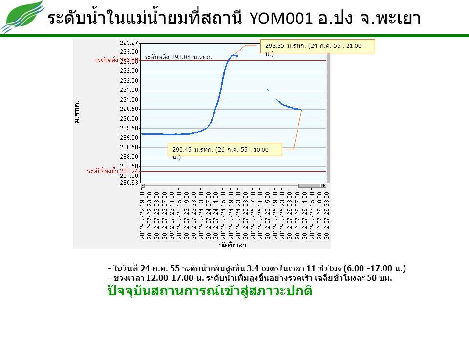 ระดับน้ำในแม่น้ำยมที่สถานี YOM001 อ. ปง จ. พะเยา - ในวันที่ 24 ก.ค. 55 ระดับน้ำเพิ่มสูงขึ้น 3.4 เมตรในเวลา 11 ชั่วโมง (6.00 -17.00 น.) - ช่วงเวลา 12.0