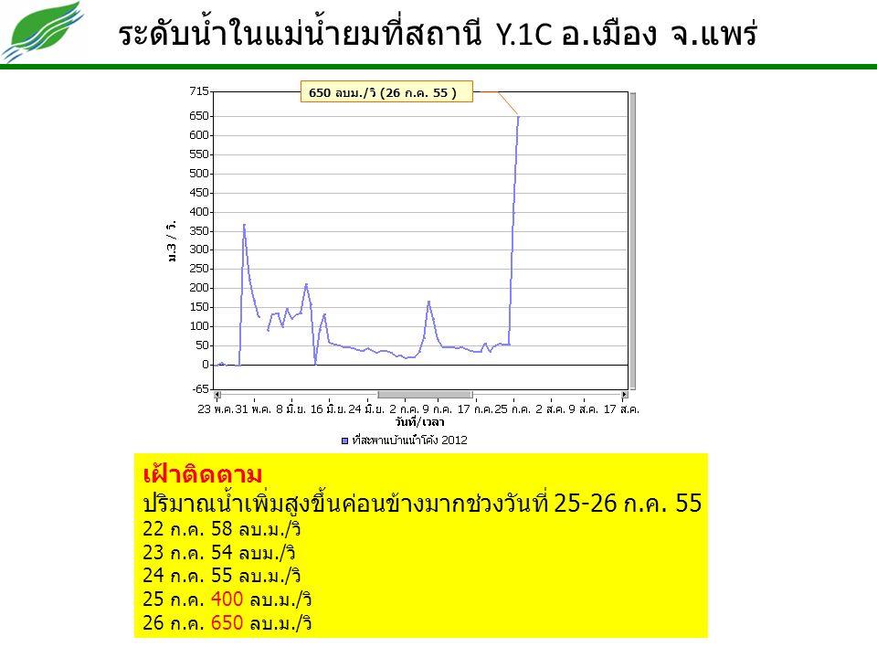ระดับน้ำในแม่น้ำยมที่สถานี Y.1C อ. เมือง จ. แพร่ เฝ้าติดตาม ปริมาณน้ำเพิ่มสูงขึ้นค่อนข้างมากช่วงวันที่ 25-26 ก. ค. 55 22 ก. ค. 58 ลบ. ม./ วิ 23 ก. ค.