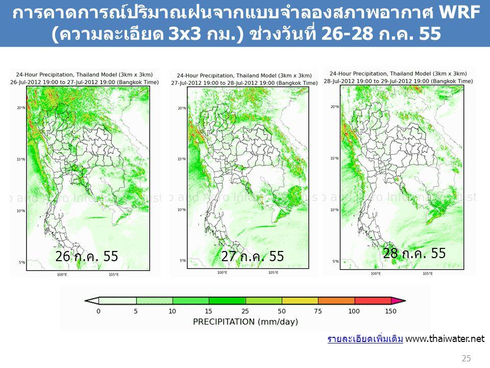 25 การคาดการณ์ปริมาณฝนจากแบบจำลองสภาพอากาศ WRF (ความละเอียด 3x3 กม.) ช่วงวันที่ 26-28 ก.ค. 55 รายละเอียดเพิ่มเติมรายละเอียดเพิ่มเติม www.thaiwater.net