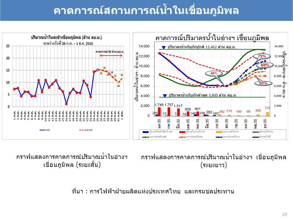 คาดการณ์สถานการณ์น้ำในเขื่อนภูมิพล 29 กราฟแสดงการคาดการณ์ปริมาณน้ำในอ่างฯ เขื่อนภูมิพล (ระยะสั้น) กราฟแสดงการคาดการณ์ปริมาณน้ำในอ่างฯ เขื่อนภูมิพล (ระยะยาว) ที่มา : การไฟฟ้าฝ่ายผลิตแห่งประเทศไทย และกรมชลประทาน