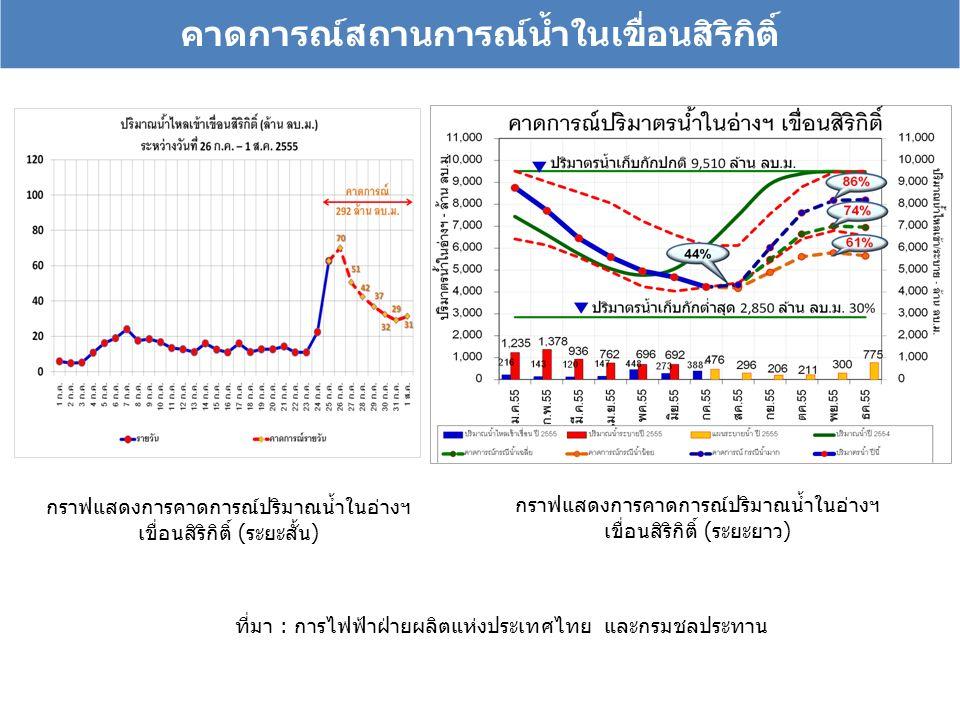 คาดการณ์สถานการณ์น้ำในเขื่อนสิริกิติ์ กราฟแสดงการคาดการณ์ปริมาณน้ำในอ่างฯ เขื่อนสิริกิติ์ (ระยะสั้น) กราฟแสดงการคาดการณ์ปริมาณน้ำในอ่างฯ เขื่อนสิริกิต