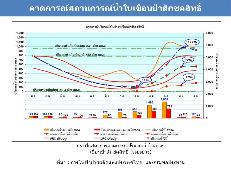 คาดการณ์สถานการณ์น้ำในเขื่อนป่าสักชลสิทธิ์ กราฟแสดงการคาดการณ์ปริมาณน้ำในอ่างฯ เขื่อนป่าสักชลสิทธิ์ (ระยะยาว) ที่มา : การไฟฟ้าฝ่ายผลิตแห่งประเทศไทย แล