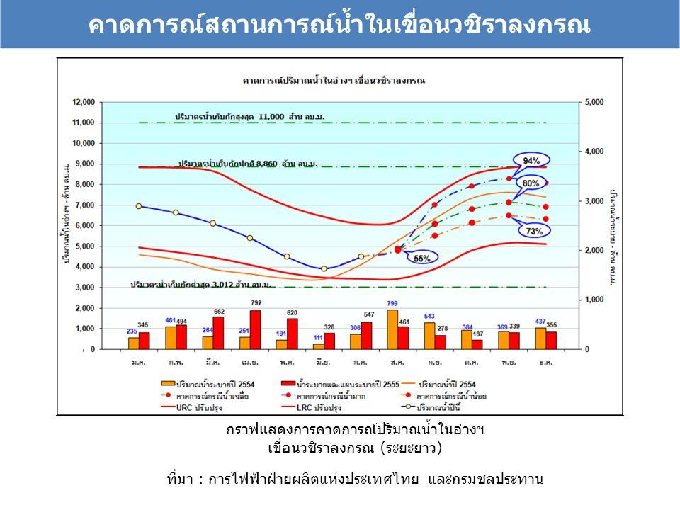 คาดการณ์สถานการณ์น้ำในเขื่อนวชิราลงกรณ กราฟแสดงการคาดการณ์ปริมาณน้ำในอ่างฯ เขื่อนวชิราลงกรณ (ระยะยาว) ที่มา : การไฟฟ้าฝ่ายผลิตแห่งประเทศไทย และกรมชลปร