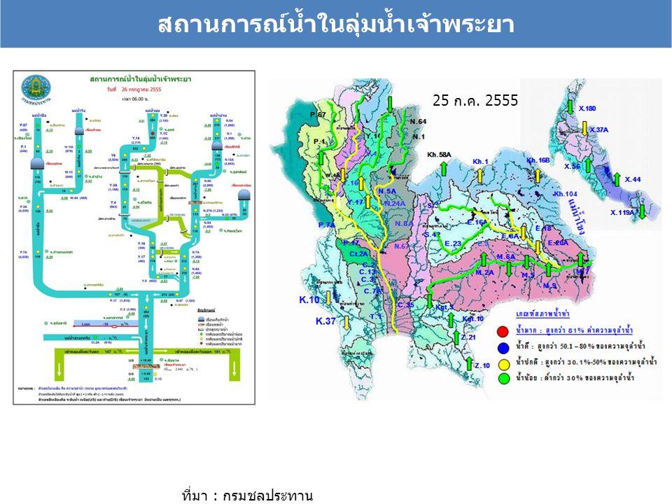 สถานการณ์น้ำในลุ่มน้ำเจ้าพระยา ที่มา : กรมชลประทาน 25 ก.ค. 2555