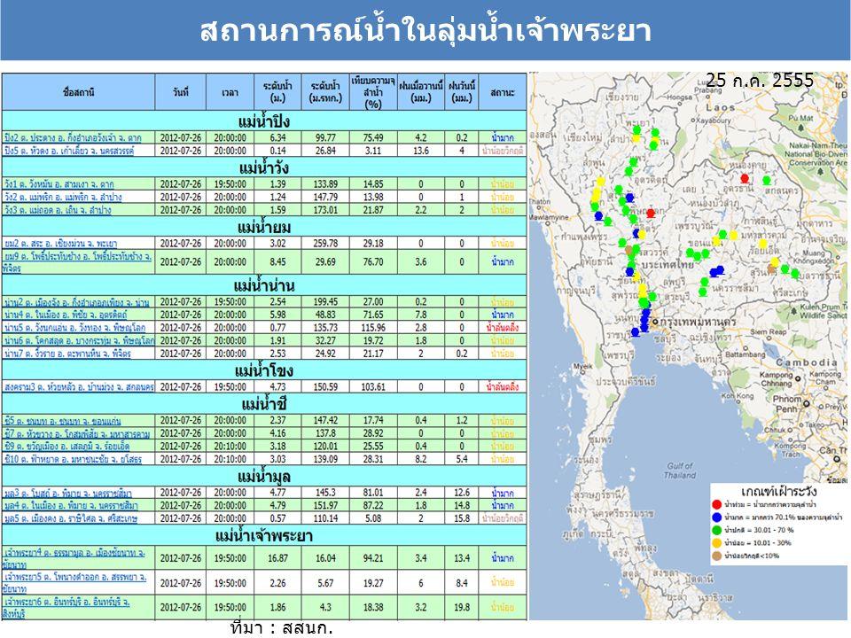 สถานการณ์น้ำในลุ่มน้ำเจ้าพระยา 25 ก.ค. 2555 ที่มา : สสนก.