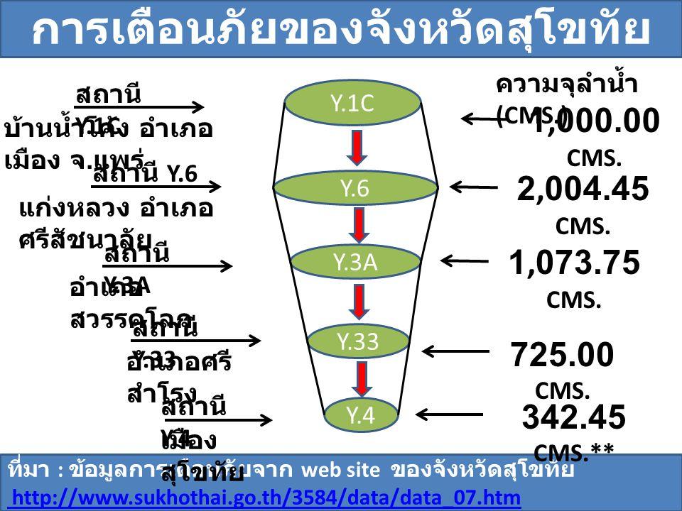 ที่มา : ข้อมูลการเตือนภัยจาก web site ของจังหวัดสุโขทัย http://www.sukhothai.go.th/3584/data/data_07.htm Y.4 Y.33 Y.3A Y.6 Y.1C สถานี Y.4 เมือง สุโขทั
