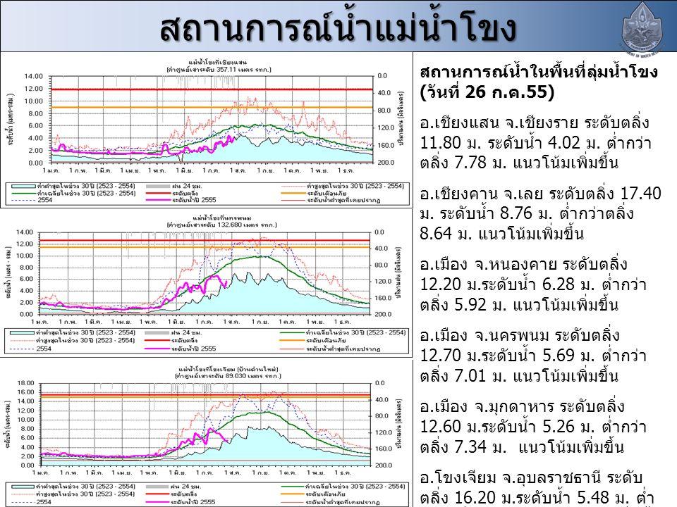 สถานการณ์น้ำแม่น้ำโขง สถานการณ์น้ำในพื้นที่ลุ่มน้ำโขง ( วันที่ 26 ก. ค.55) อ. เชียงแสน จ. เชียงราย ระดับตลิ่ง 11.80 ม. ระดับน้ำ 4.02 ม. ต่ำกว่า ตลิ่ง