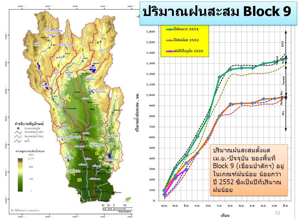 51 ปริมาณฝนสะสม Block 9 ปริมาณฝนสะสมตั้งแต่ เม.ย.-ปัจจุบัน ของพื้นที่ Block 9 (เขื่อนป่าสักฯ) อยู่ ในเกณฑ์ฝนน้อย น้อยกว่า ปี 2552 ซึ่งเป็นปีที่ปริมาณ ฝนน้อย