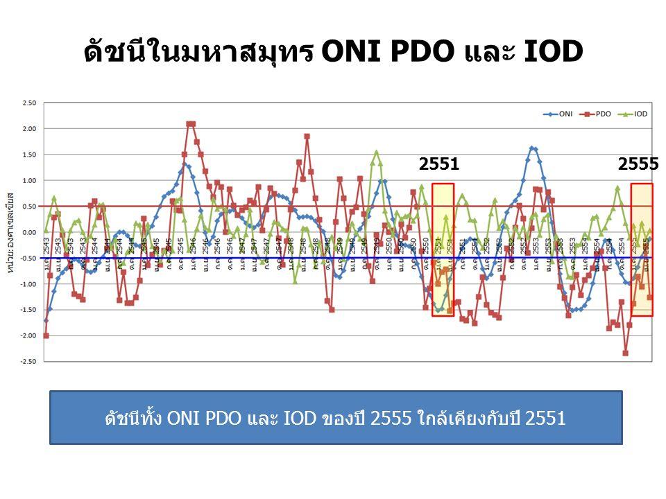 ดัชนีในมหาสมุทร ONI PDO และ IOD ดัชนีทั้ง ONI PDO และ IOD ของปี 2555 ใกล้เคียงกับปี 2551 25512555