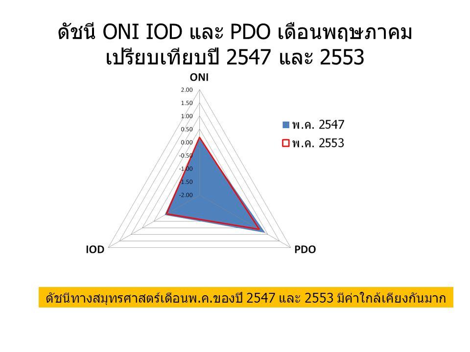 ดัชนี ONI IOD และ PDO เดือนพฤษภาคม เปรียบเทียบปี 2547 และ 2553 ดัชนีทางสมุทรศาสตร์เดือนพ.ค.ของปี 2547 และ 2553 มีค่าใกล้เคียงกันมาก