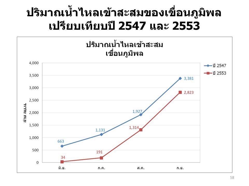 58 ปริมาณน้ำไหลเข้าสะสมของเขื่อนภูมิพล เปรียบเทียบปี 2547 และ 2553