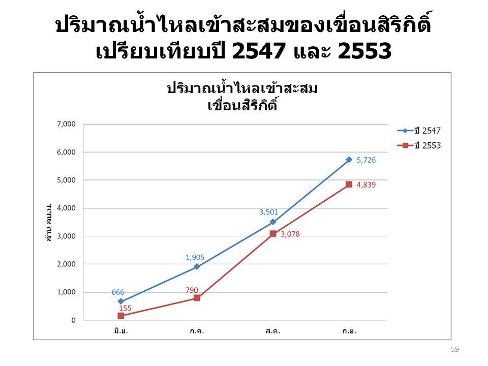 59 ปริมาณน้ำไหลเข้าสะสมของเขื่อนสิริกิติ์ เปรียบเทียบปี 2547 และ 2553