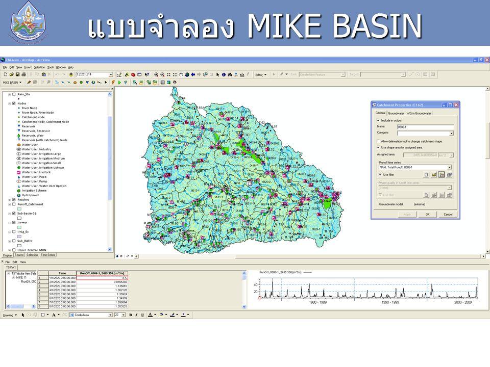 การรายงานผลสรุปปริมาณน้ำที่ขาดแคลนในรูปแบบไฟล์ Excel ผลลัพธ์ของแบบจำลอง