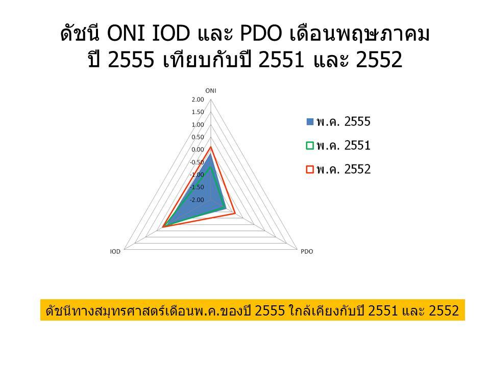 ดัชนี ONI IOD และ PDO เดือนพฤษภาคม ปี 2555 เทียบกับปี 2551 และ 2552 ดัชนีทางสมุทรศาสตร์เดือนพ.ค.ของปี 2555 ใกล้เคียงกับปี 2551 และ 2552
