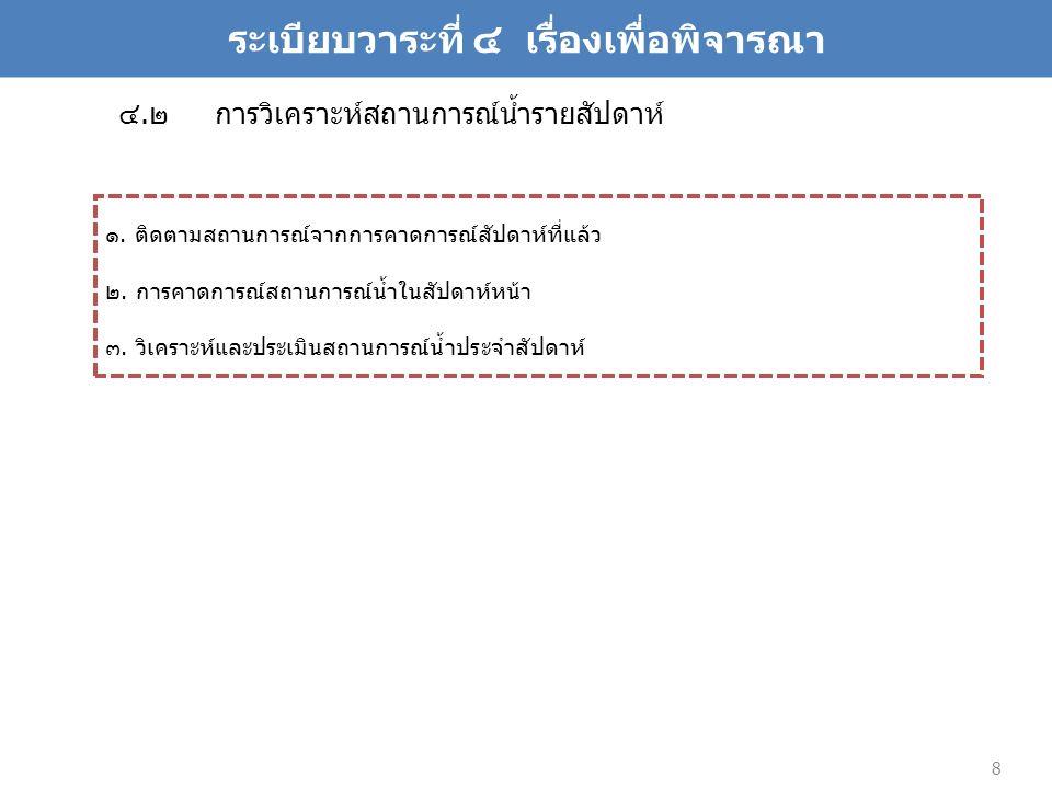 ที่มา : ข้อมูลการเตือนภัยจาก web site ของจังหวัดสุโขทัย http://www.sukhothai.go.th/3584/data/data_07.htm Y.4 Y.33 Y.3A Y.6 Y.1C สถานี Y.4 เมือง สุโขทัย 342.45 CMS.** สถานี Y.33 อำเภอศรี สำโรง สถานี Y.3A อำเภอ สวรรคโลก สถานี Y.6 แก่งหลวง อำเภอ ศรีสัชนาลัย สถานี Y.1C บ้านน้ำโค้ง อำเภอ เมือง จ.