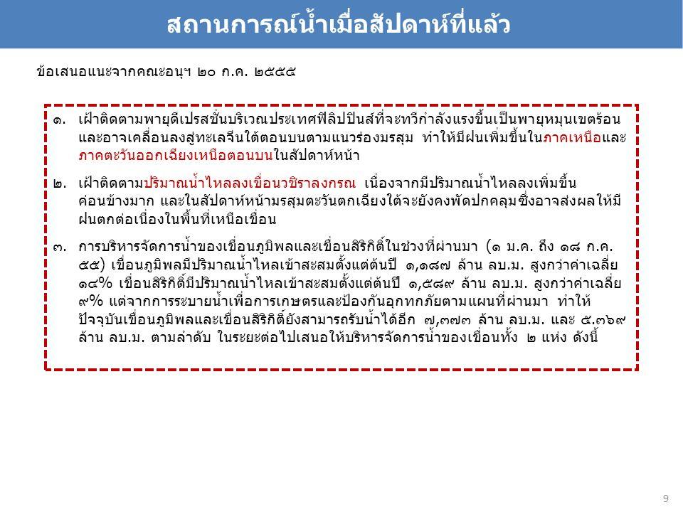 ที่มา : กรมชลประทาน http://www.hydro-1.com/index.php?id=61&rivercode=0802&action=warning_detail&#a01
