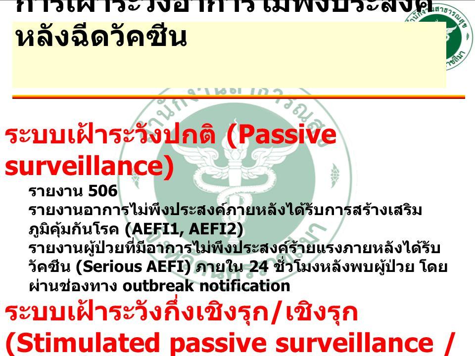 การเฝ้าระวังอาการไม่พึงประสงค์ หลังฉีดวัคซีน ระบบเฝ้าระวังปกติ (Passive surveillance) รายงาน 506 รายงานอาการไม่พึงประสงค์ภายหลังได้รับการสร้างเสริม ภูมิคุ้มกันโรค (AEFI1, AEFI2) รายงานผู้ป่วยที่มีอาการไม่พึงประสงค์ร้ายแรงภายหลังได้รับ วัคซีน (Serious AEFI) ภายใน 24 ชั่วโมงหลังพบผู้ป่วย โดย ผ่านช่องทาง outbreak notification ระบบเฝ้าระวังกึ่งเชิงรุก / เชิงรุก (Stimulated passive surveillance / active surveillance) การโทรศัพท์ติดตามอาการ AEFI โดยเจ้าหน้าที่สาธารณสุข บัตรรายงานอาการ AEFI ด้วยตนเอง (Self-reported card)