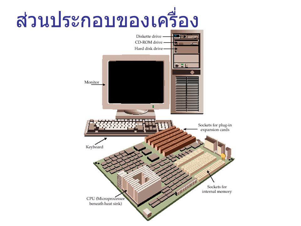 Input Devices Output Devices Memory Storage CPU Arithmetic Logic Unit Control Unit