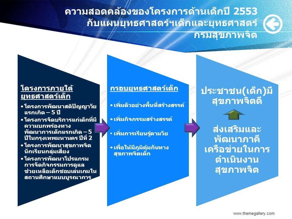 โครงการภายใต้ยุทธศาสตร์ ส่งเสริมและพัฒนาสุขภาพจิตเด็ก และเยาวชน โครงการพื้นที่เป้าหมายกลุ่มเป้าหมายงบประมาณ 1.พัฒนาสติปัญญา เด็กไทย วัยแรกเกิด-5 ปี ศูนย์พัฒนาเด็กเล็กใน 75 จังหวัดๆละ 5 ศูนย์ (375 ศูนย์) ยกเว้นกทม.