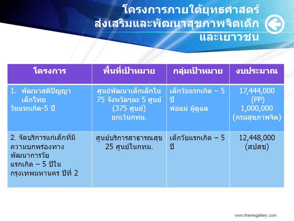 โครงการภายใต้ยุทธศาสตร์ ส่งเสริมและพัฒนาสุขภาพจิตเด็ก และเยาวชน โครงการพื้นที่เป้าหมายกลุ่มเป้าหมายงบประมาณ 1.พัฒนาสติปัญญา เด็กไทย วัยแรกเกิด-5 ปี ศู