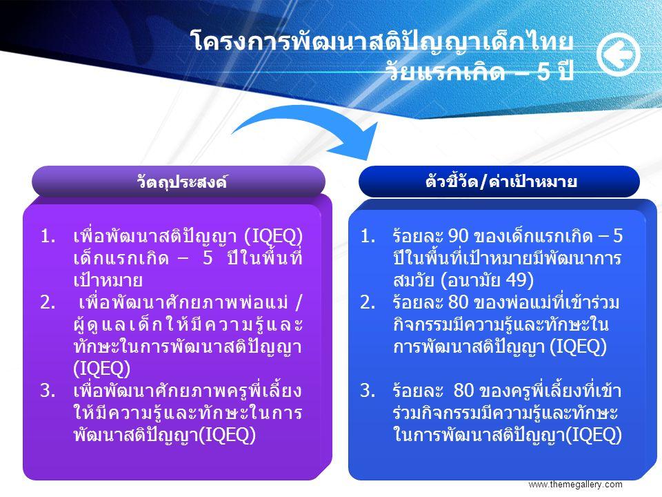 โครงการพัฒนาสติปัญญาเด็กไทย วัยแรกเกิด – 5 ปี www.themegallery.com Add Your Title 1.เพื่อพัฒนาสติปัญญา (IQEQ) เด็กแรกเกิด – 5 ปีในพื้นที่ เป้าหมาย 2.