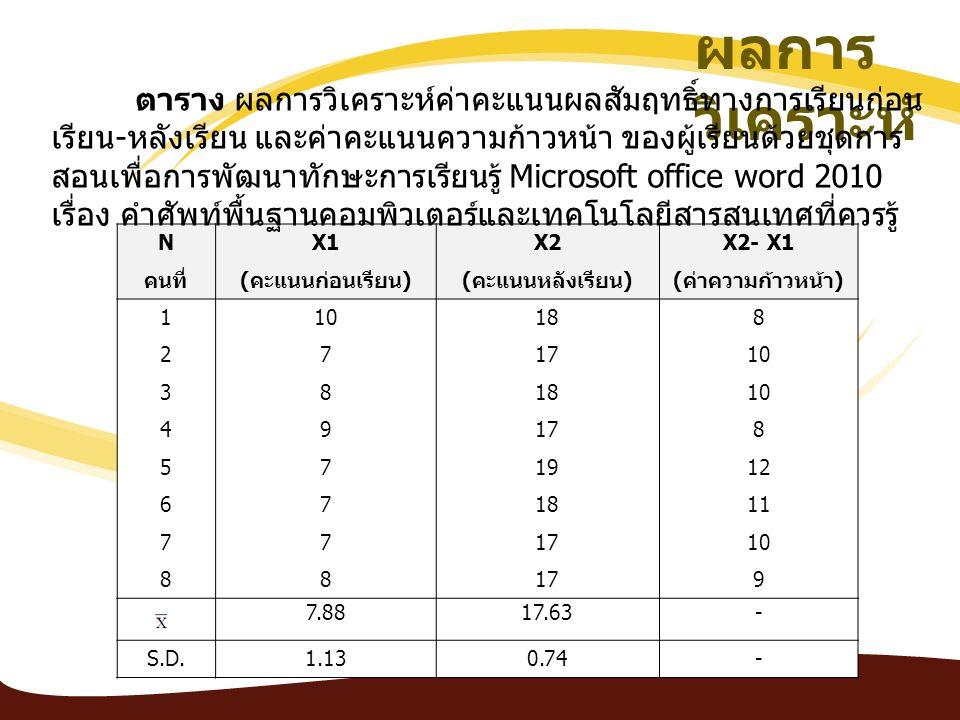NX1X2X2- X1 คนที่ ( คะแนนก่อนเรียน )( คะแนนหลังเรียน )( ค่าความก้าวหน้า ) 110188 271710 381810 49178 571912 671811 771710 88179 7.8817.63- S.D.1.130.74- ผลการ วิเคราะห์ ตาราง ผลการวิเคราะห์ค่าคะแนนผลสัมฤทธิ์ทางการเรียนก่อน เรียน - หลังเรียน และค่าคะแนนความก้าวหน้า ของผู้เรียนด้วยชุดการ สอนเพื่อการพัฒนาทักษะการเรียนรู้ Microsoft office word 2010 เรื่อง คำศัพท์พื้นฐานคอมพิวเตอร์และเทคโนโลยีสารสนเทศที่ควรรู้