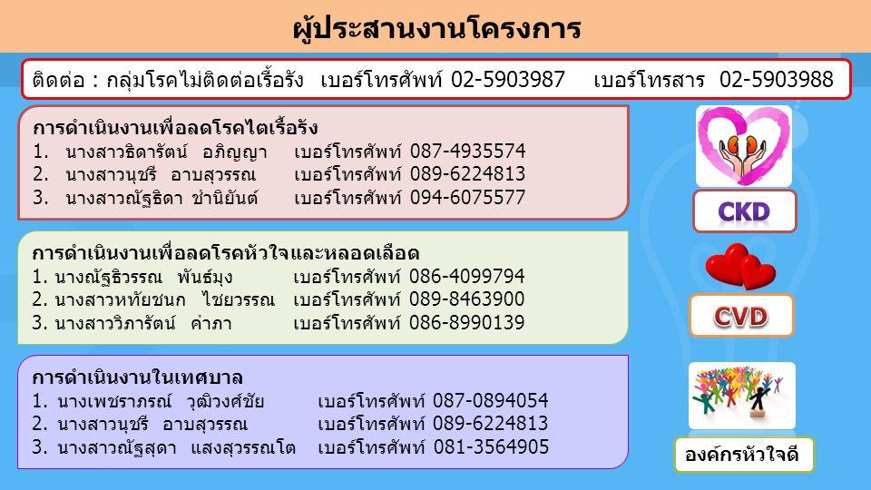 ผู้ประสานงานโครงการ ติดต่อ : กลุ่มโรคไม่ติดต่อเรื้อรัง เบอร์โทรศัพท์ 02-5903987 เบอร์โทรสาร 02-5903988 การดำเนินงานเพื่อลดโรคไตเรื้อรัง 1.นางสาวธิดารัตน์ อภิญญา เบอร์โทรศัพท์ 087-4935574 2.นางสาวนุชรี อาบสุวรรณ เบอร์โทรศัพท์ 089-6224813 3.นางสาวณัฐธิดา ชำนิยันต์ เบอร์โทรศัพท์ 094-6075577 การดำเนินงานเพื่อลดโรคหัวใจและหลอดเลือด 1.