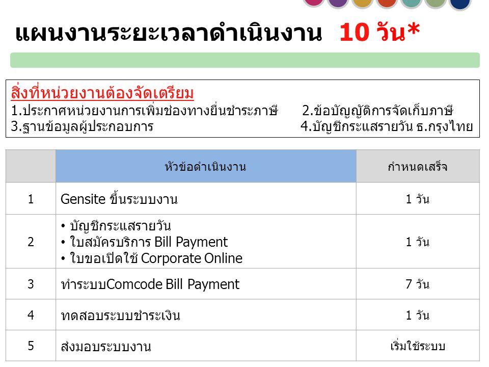 แผนงานระยะเวลาดำเนินงาน 10 วัน* หัวข้อดำเนินงานกำหนดเสร็จ 1 Gensite ขึ้นระบบงาน 1 วัน 2 บัญชีกระแสรายวัน ใบสมัครบริการ Bill Payment ใบขอเปิดใช้ Corporate Online 1 วัน 3 ทำระบบComcode Bill Payment 7 วัน 4 ทดสอบระบบชำระเงิน 1 วัน 5 ส่งมอบระบบงาน เริ่มใช้ระบบ สิ่งที่หน่วยงานต้องจัดเตรียม 1.ประกาศหน่วยงานการเพิ่มช่องทางยื่นชำระภาษี 2.ข้อบัญญัติการจัดเก็บภาษี 3.ฐานข้อมูลผู้ประกอบการ 4.บัญชีกระแสรายวัน ธ.กรุงไทย