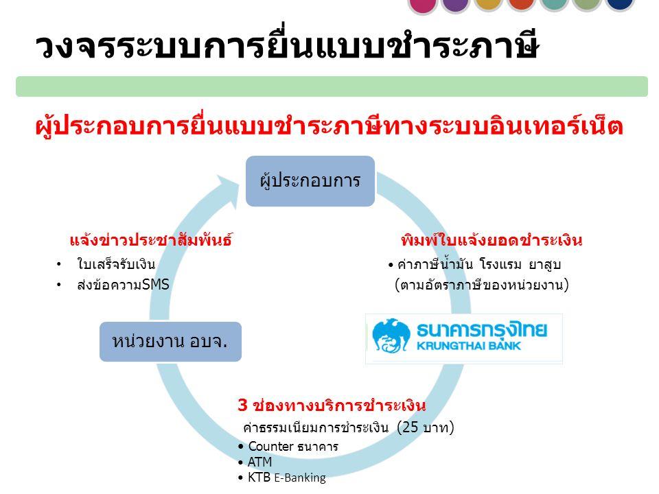 วงจรระบบการยื่นแบบชำระภาษี ผู้ประกอบการ ธนาคารกรุงไทย หน่วยงาน อบจ. พิมพ์ใบแจ้งยอดชำระเงิน ค่าภาษีน้ำมัน โรงแรม ยาสูบ (ตามอัตราภาษีของหน่วยงาน) แจ้งข่