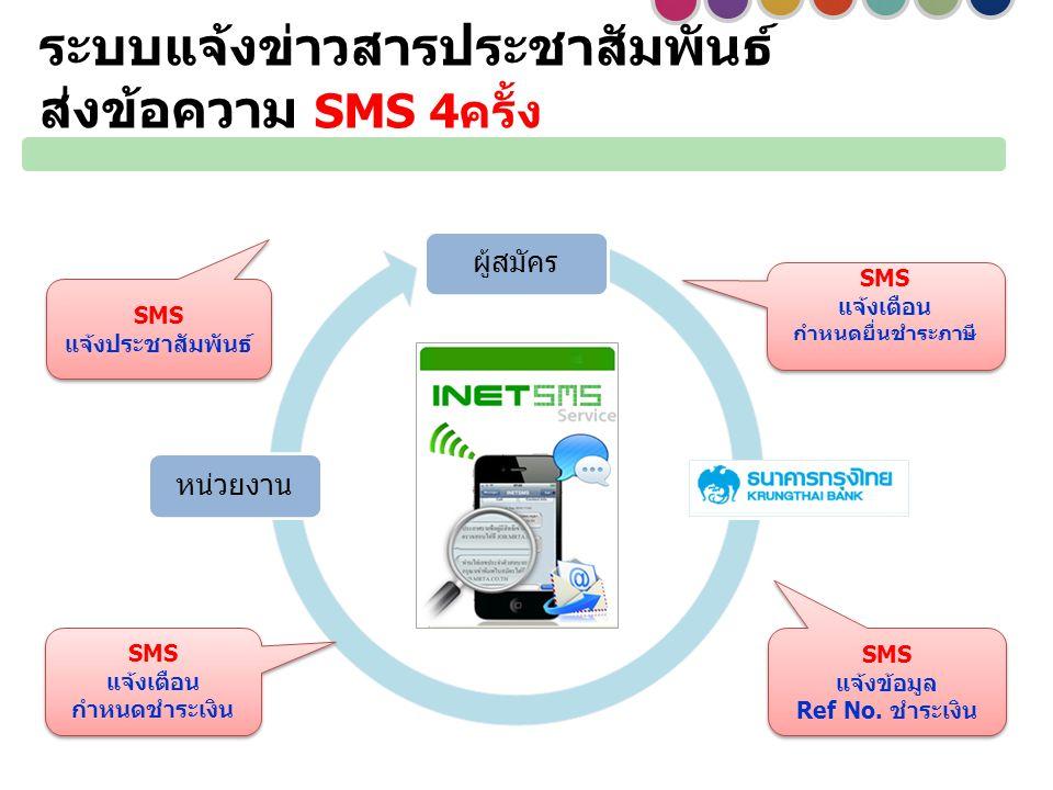 ผู้สมัคร หน่วยงาน SMS แจ้งเตือน กำหนดยื่นชำระภาษี SMS แจ้งเตือน กำหนดยื่นชำระภาษี SMS แจ้งเตือน กำหนดชำระเงิน SMS แจ้งเตือน กำหนดชำระเงิน SMS แจ้งประชาสัมพันธ์ SMS แจ้งประชาสัมพันธ์ SMS แจ้งข้อมูล Ref No.
