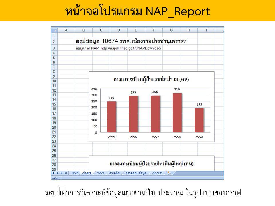 หน้าจอโปรแกรม NAP_Report ระบบทำการวิเคราะห์ข้อมูลแยกตามปีงบประมาณ ในรูปแบบของกราฟ