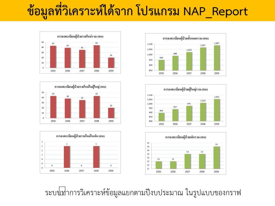 ข้อมูลที่วิเคราะห์ได้จาก โปรแกรม NAP_Report ระบบทำการวิเคราะห์ข้อมูลแยกตามปีงบประมาณ ในรูปแบบของกราฟ
