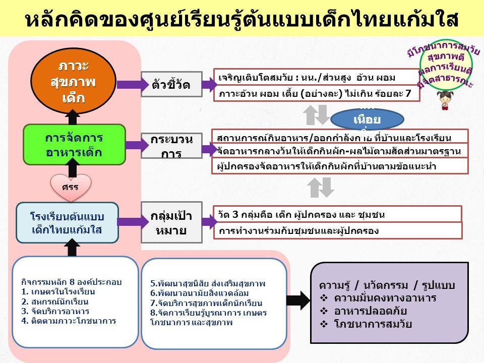 หลักคิดของศูนย์เรียนรู้ต้นแบบเด็กไทยแก้มใส ภาวะ สุขภาพ เด็ก เจริญเติบโตสมวัย : นน./ส่วนสูง อ้วน ผอม ตัวชี้วัด ภาวะอ้วน ผอม เตี้ย (อย่างละ) ไม่เกิน ร้อยละ 7 การจัดการ อาหารเด็ก กระบวน การ สถานการณ์กินอาหาร/ออกกำลังกาย ที่บ้านและโรงเรียน โรงเรียนต้นแบบ เด็กไทยแก้มใส ศรร กลุ่มเป้า หมาย จัดอาหารกลางวันให้เด็กกินผัก-ผลไม้ตามสัดส่วนมาตรฐาน วัด 3 กลุ่มคือ เด็ก ผู้ปกครอง และ ชุมชน ผู้ปกครองจัดอาหารให้เด็กกินผักที่บ้านตามข้อแนะนำ กิจกรรมหลัก 8 องค์ประกอบ 1.