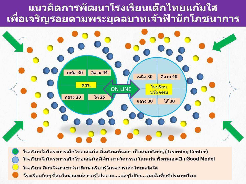 แนวคิดการพัฒนาโรงเรียนเด็กไทยแก้มใส เพื่อเจริญรอยตามพระยุคลบาทเจ้าฟ้านักโภชนาการ ศรร.