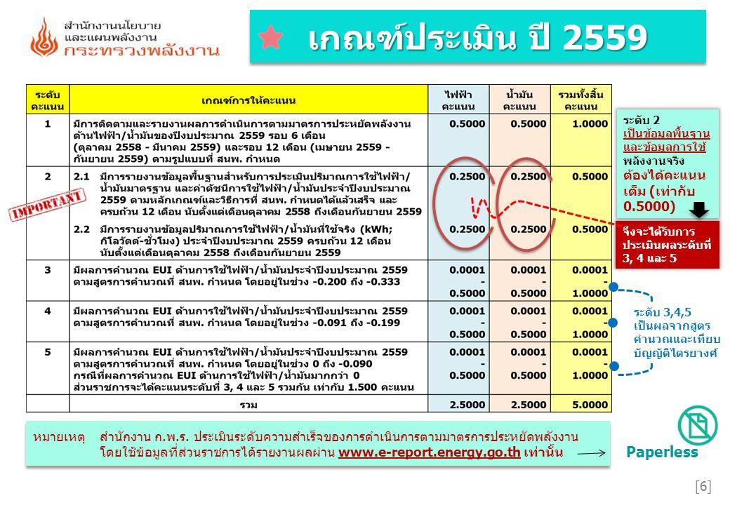 รายละเอียดเกณฑ์ที่รายละเอียดเกณฑ์ที่ [17] 11 เกณฑ์การให้คะแนนไฟฟ้าน้ำมัน มีการติดตามและรายงานผลการดำเนินการตามมาตรการประหยัด พลังงานของปีงบประมาณ 2559 0.5000 1.1รอบ 6 เดือน (ตุลาคม 2558 - มีนาคม 2559) และ0.2500 1.2รอบ 12 เดือน (เมษายน 2559 - กันยายน 2559)0.2500 คะแนนเต็ม 1.000 คะแนน