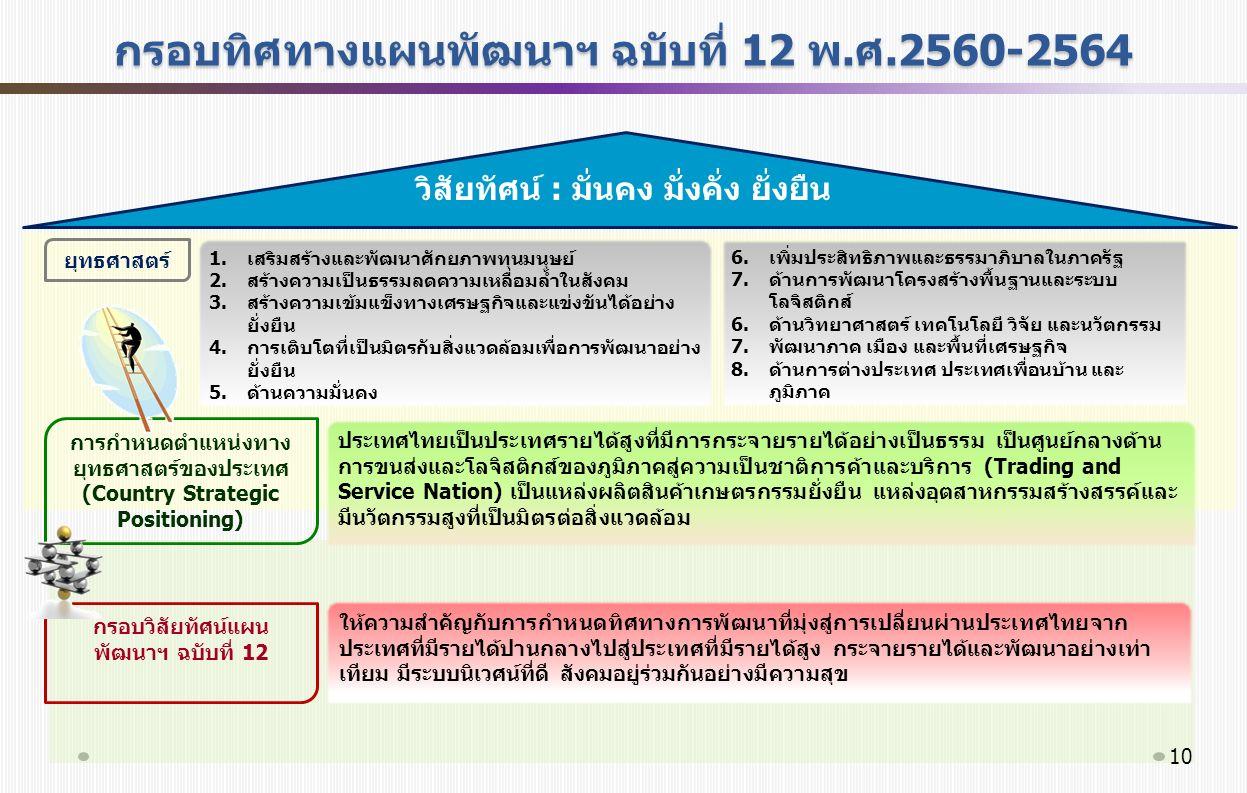 กรอบทิศทางแผนพัฒนาฯ ฉบับที่ 12 พ.ศ.2560-2564 วิสัยทัศน์ : มั่นคง มั่งคั่ง ยั่งยืน ให้ความสำคัญกับการกำหนดทิศทางการพัฒนาที่มุ่งสู่การเปลี่ยนผ่านประเทศไทยจาก ประเทศที่มีรายได้ปานกลางไปสู่ประเทศที่มีรายได้สูง กระจายรายได้และพัฒนาอย่างเท่า เทียม มีระบบนิเวศน์ที่ดี สังคมอยู่ร่วมกันอย่างมีความสุข การกำหนดตำแหน่งทาง ยุทธศาสตร์ของประเทศ (Country Strategic Positioning) ประเทศไทยเป็นประเทศรายได้สูงที่มีการกระจายรายได้อย่างเป็นธรรม เป็นศูนย์กลางด้าน การขนส่งและโลจิสติกส์ของภูมิภาคสู่ความเป็นชาติการค้าและบริการ (Trading and Service Nation) เป็นแหล่งผลิตสินค้าเกษตรกรรมยั่งยืน แหล่งอุตสาหกรรมสร้างสรรค์และ มีนวัตกรรมสูงที่เป็นมิตรต่อสิ่งแวดล้อม 1.เสริมสร้างและพัฒนาศักยภาพทุนมนุษย์ 2.สร้างความเป็นธรรมลดความเหลื่อมล้ำในสังคม 3.สร้างความเข้มแข็งทางเศรษฐกิจและแข่งขันได้อย่าง ยั่งยืน 4.การเติบโตที่เป็นมิตรกับสิ่งแวดล้อมเพื่อการพัฒนาอย่าง ยั่งยืน 5.ด้านความมั่นคง 6.เพิ่มประสิทธิภาพและธรรมาภิบาลในภาครัฐ 7.ด้านการพัฒนาโครงสร้างพื้นฐานและระบบ โลจิสติกส์ 6.ด้านวิทยาศาสตร์ เทคโนโลยี วิจัย และนวัตกรรม 7.พัฒนาภาค เมือง และพื้นที่เศรษฐกิจ 8.ด้านการต่างประเทศ ประเทศเพื่อนบ้าน และ ภูมิภาค กรอบวิสัยทัศน์แผน พัฒนาฯ ฉบับที่ 12 ยุทธศาสตร์ 10