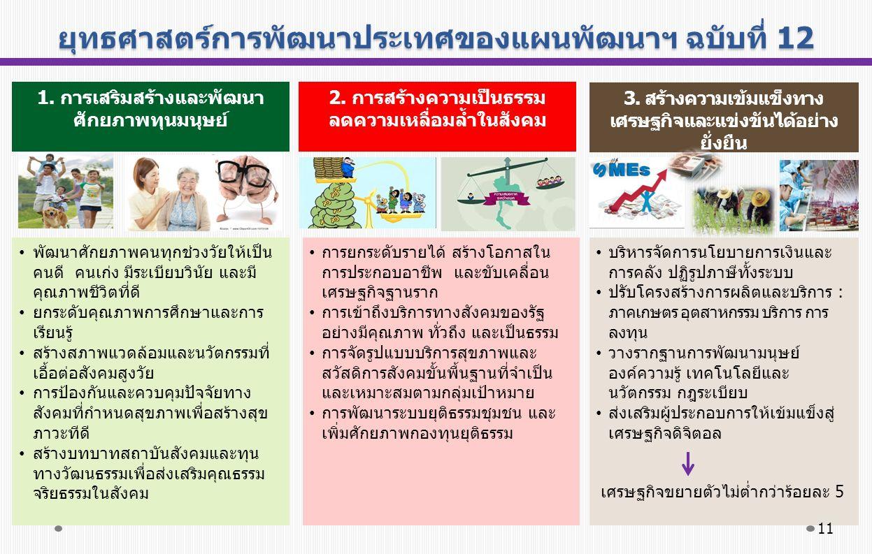ยุทธศาสตร์การพัฒนาประเทศของแผนพัฒนาฯ ฉบับที่ 12 1.