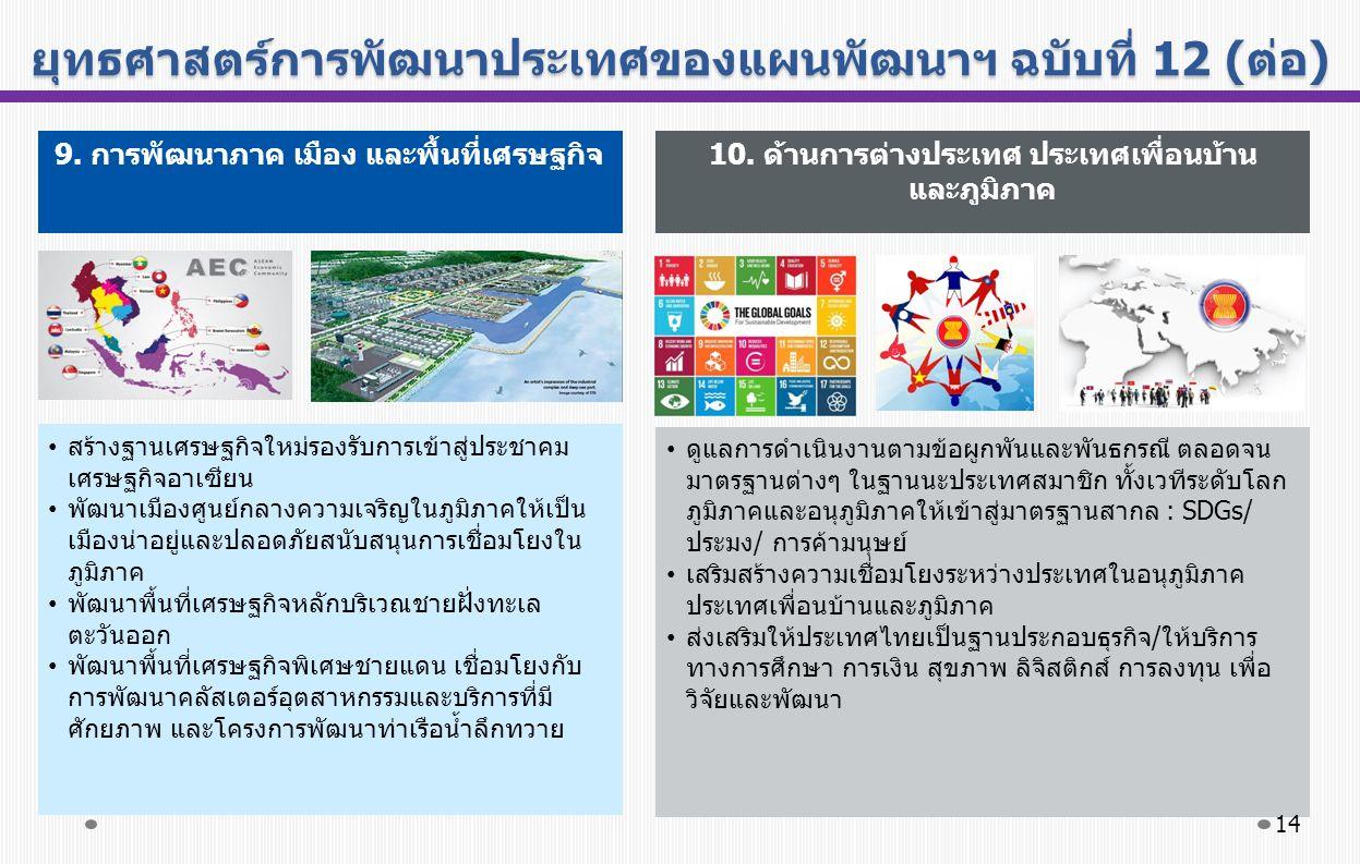 ยุทธศาสตร์การพัฒนาประเทศของแผนพัฒนาฯ ฉบับที่ 12 (ต่อ) สร้างฐานเศรษฐกิจใหม่รองรับการเข้าสู่ประชาคม เศรษฐกิจอาเซียน พัฒนาเมืองศูนย์กลางความเจริญในภูมิภาคให้เป็น เมืองน่าอยู่และปลอดภัยสนับสนุนการเชื่อมโยงใน ภูมิภาค พัฒนาพื้นที่เศรษฐกิจหลักบริเวณชายฝั่งทะเล ตะวันออก พัฒนาพื้นที่เศรษฐกิจพิเศษชายแดน เชื่อมโยงกับ การพัฒนาคลัสเตอร์อุตสาหกรรมและบริการที่มี ศักยภาพ และโครงการพัฒนาท่าเรือน้ำลึกทวาย ดูแลการดำเนินงานตามข้อผูกพันและพันธกรณี ตลอดจน มาตรฐานต่างๆ ในฐานนะประเทศสมาชิก ทั้งเวทีระดับโลก ภูมิภาคและอนุภูมิภาคให้เข้าสู่มาตรฐานสากล : SDGs/ ประมง/ การค้ามนุษย์ เสริมสร้างความเชื่อมโยงระหว่างประเทศในอนุภูมิภาค ประเทศเพื่อนบ้านและภูมิภาค ส่งเสริมให้ประเทศไทยเป็นฐานประกอบธุรกิจ/ให้บริการ ทางการศึกษา การเงิน สุขภาพ ลิจิสติกส์ การลงทุน เพื่อ วิจัยและพัฒนา 9.