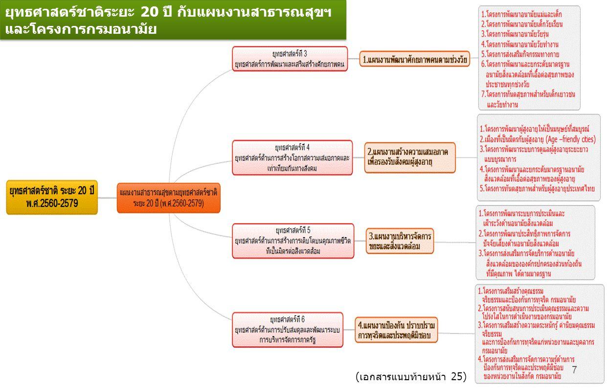 7 ยุทธศาสตร์ชาติระยะ 20 ปี กับแผนงานสาธารณสุขฯ และโครงการกรมอนามัย ยุทธศาสตร์ชาติระยะ 20 ปี กับแผนงานสาธารณสุขฯ และโครงการกรมอนามัย (เอกสารแนบท้ายหน้า 25)