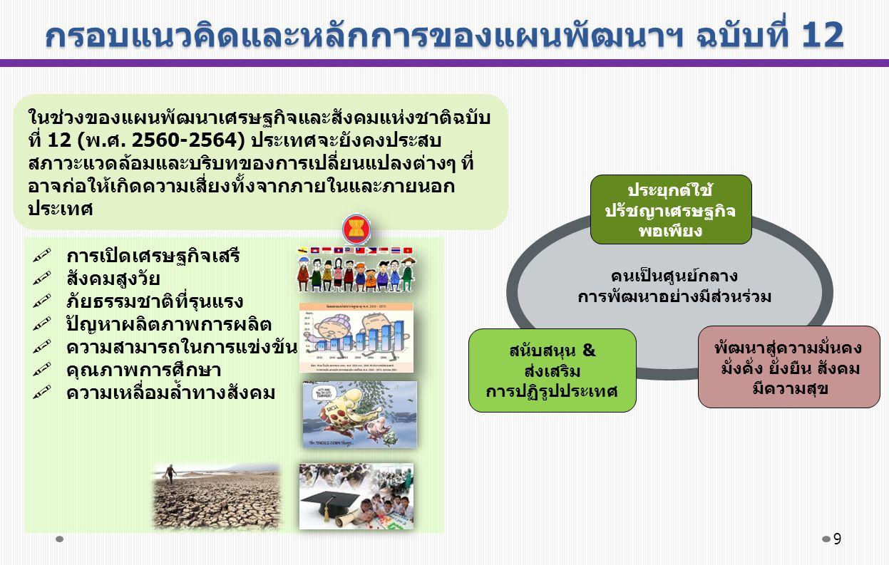 กรอบแนวคิดและหลักการของแผนพัฒนาฯ ฉบับที่ 12 ในช่วงของแผนพัฒนาเศรษฐกิจและสังคมแห่งชาติฉบับ ที่ 12 (พ.ศ.